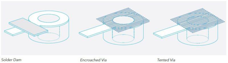 PCB Reliability: Via Design - Advanced Assembly